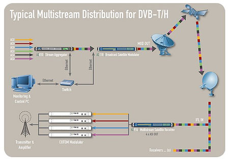 Multistream